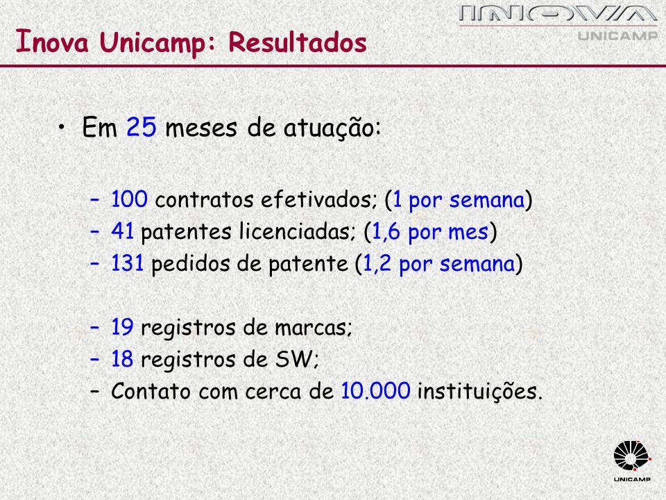 I nova Unicamp: Resultados Em 25 meses de atuação: –100 contratos efetivados; (1 por semana) –41 patentes licenciadas; (1,6 por mes) –131 pedidos de p