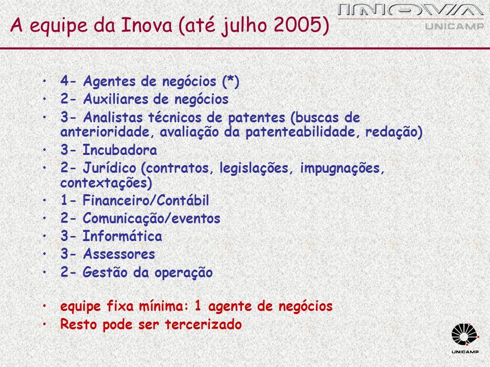 A equipe da Inova (até julho 2005) 4- Agentes de negócios (*) 2- Auxiliares de negócios 3- Analistas técnicos de patentes (buscas de anterioridade, av