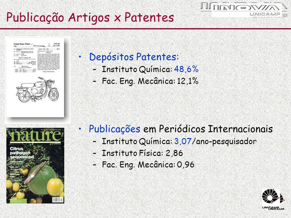 Publicação Artigos x Patentes Depósitos Patentes: –Instituto Química: 48,6% –Fac. Eng. Mecânica: 12,1% Publicações em Periódicos Internacionais –Insti