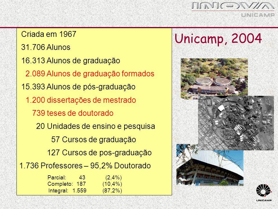 Unicamp, 2004 Criada em 1967 31.706 Alunos 16.313 Alunos de graduação 2.089 Alunos de graduação formados 15.393 Alunos de pós-graduação 1.200 disserta