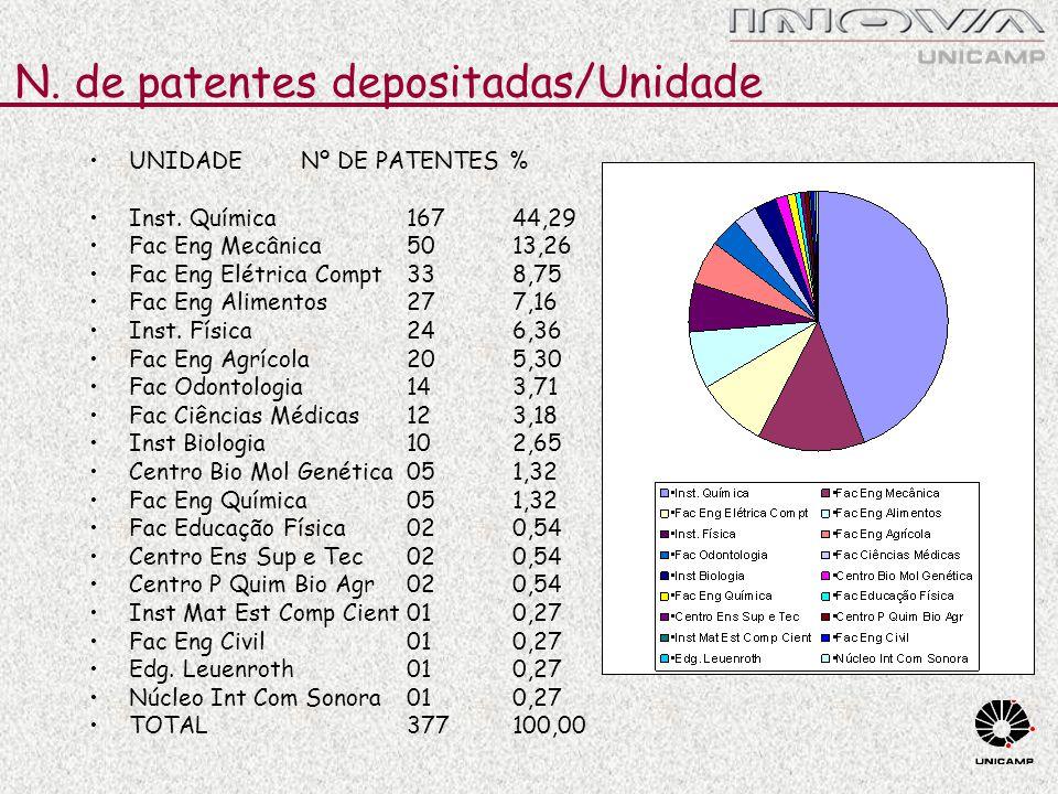 N. de patentes depositadas/Unidade UNIDADE Nº DE PATENTES % Inst. Química 167 44,29 Fac Eng Mecânica50 13,26 Fac Eng Elétrica Compt33 8,75 Fac Eng Ali
