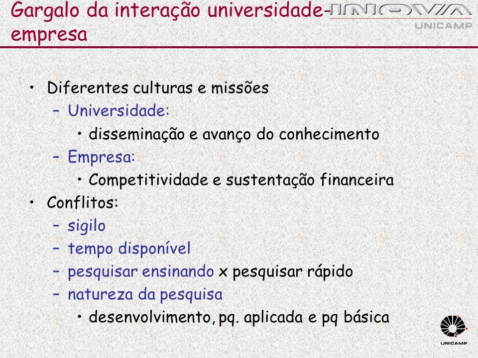 Gargalo da interação universidade- empresa Diferentes culturas e missões –Universidade: disseminação e avanço do conhecimento –Empresa: Competitividad