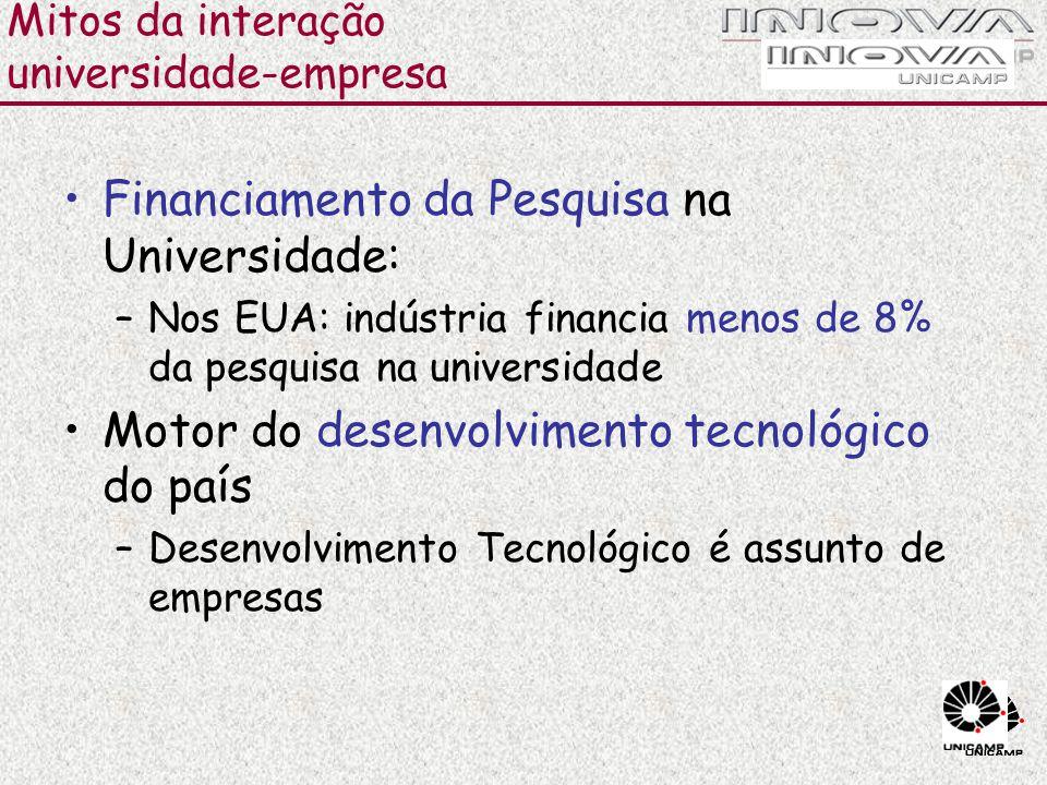 Mitos da interação universidade-empresa Financiamento da Pesquisa na Universidade: –Nos EUA: indústria financia menos de 8% da pesquisa na universidad