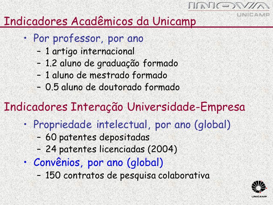 Por professor, por ano –1 artigo internacional –1.2 aluno de graduação formado –1 aluno de mestrado formado –0.5 aluno de doutorado formado Propriedad