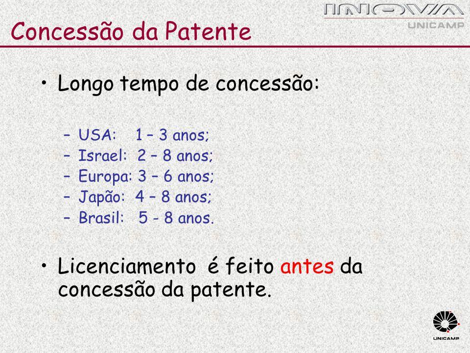 Longo tempo de concessão: –USA: 1 – 3 anos; –Israel: 2 – 8 anos; –Europa: 3 – 6 anos; –Japão: 4 – 8 anos; –Brasil: 5 - 8 anos. Licenciamento é feito a