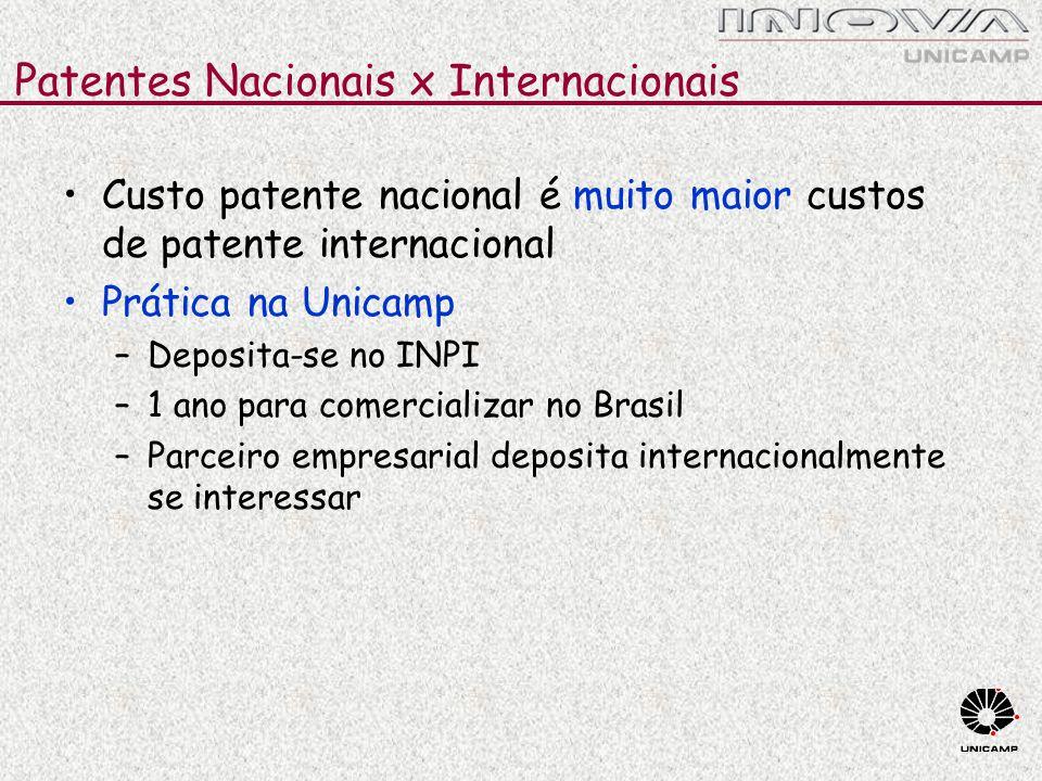 Patentes Nacionais x Internacionais Custo patente nacional é muito maior custos de patente internacional Prática na Unicamp –Deposita-se no INPI –1 an