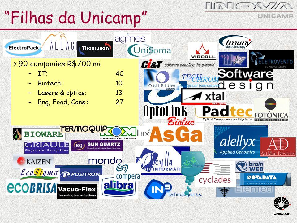 """Filhas da Unicamp"" > 90 companies R$700 mi –IT: 40 –Biotech: 10 –Lasers & optics: 13 –Eng, Food, Cons.:27 fibras ópticas"