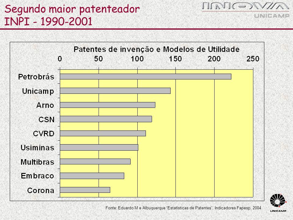 """Segundo maior patenteador INPI - 1990-2001 Fonte: Eduardo M e Albuquerque """"Estatísticas de Patentes"""", Indicadores Fapesp, 2004"""