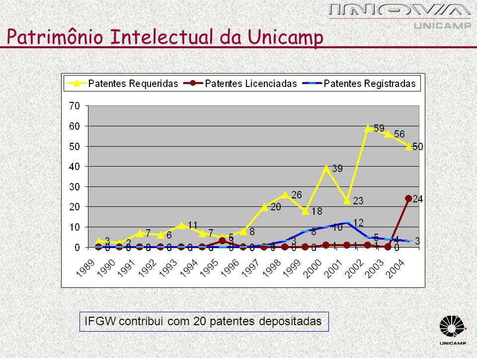 Patrimônio Intelectual da Unicamp IFGW contribui com 20 patentes depositadas