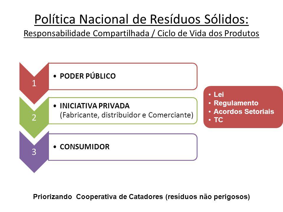 1 PODER PÚBLICO 2 INICIATIVA PRIVADA (Fabricante, distribuidor e Comerciante) 3 CONSUMIDOR Lei Regulamento Acordos Setoriais TC Política Nacional de R