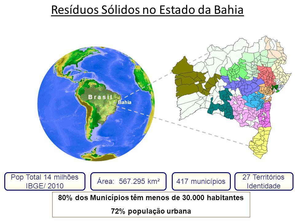B r a s i l Bahia Pop Total 14 milhões IBGE/ 2010 Área: 567.295 km²417 municípios 27 Territórios Identidade 80% dos Municípios têm menos de 30.000 hab