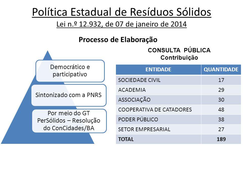 Democrático e participativo Sintonizado com a PNRS Por meio do GT PerSólidos – Resolução do ConCidades/BA ENTIDADEQUANTIDADE SOCIEDADE CIVIL17 ACADEMI