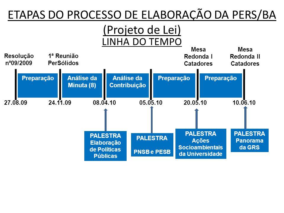 ETAPAS DO PROCESSO DE ELABORAÇÃO DA PERS/BA (Projeto de Lei) LINHA DO TEMPO Resolução nº09/2009 PreparaçãoAnálise da Minuta (8) 1ª Reunião PerSólidos