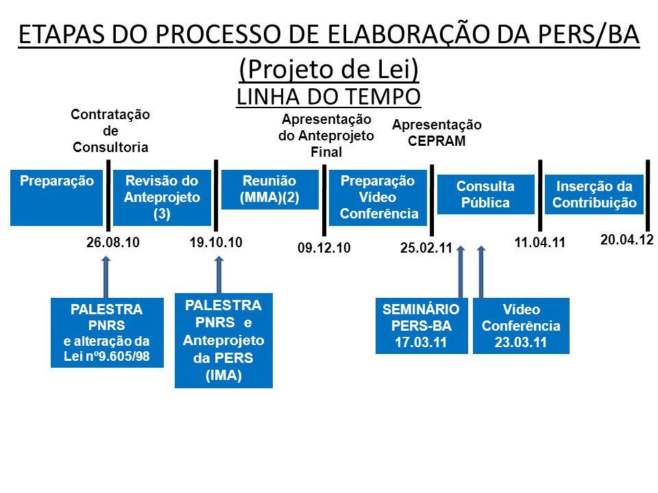 ETAPAS DO PROCESSO DE ELABORAÇÃO DA PERS/BA (Projeto de Lei) PreparaçãoRevisão do Anteprojeto (3) Contratação de Consultoria 26.08.10 Reunião (MMA)(2)