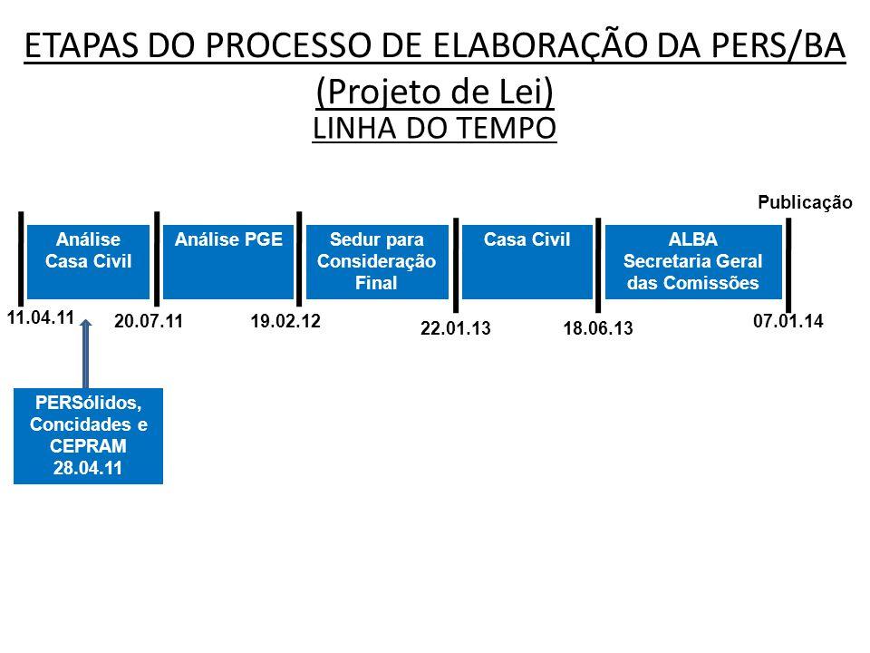 ETAPAS DO PROCESSO DE ELABORAÇÃO DA PERS/BA (Projeto de Lei) LINHA DO TEMPO Análise Casa Civil 20.07.1119.02.12 22.01.1318.06.13 07.01.14 PERSólidos,