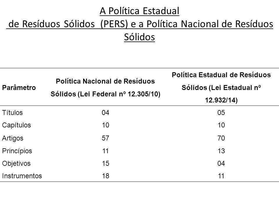 A Política Estadual de Resíduos Sólidos (PERS) e a Política Nacional de Resíduos Sólidos Parâmetro Política Nacional de Resíduos Sólidos (Lei Federal