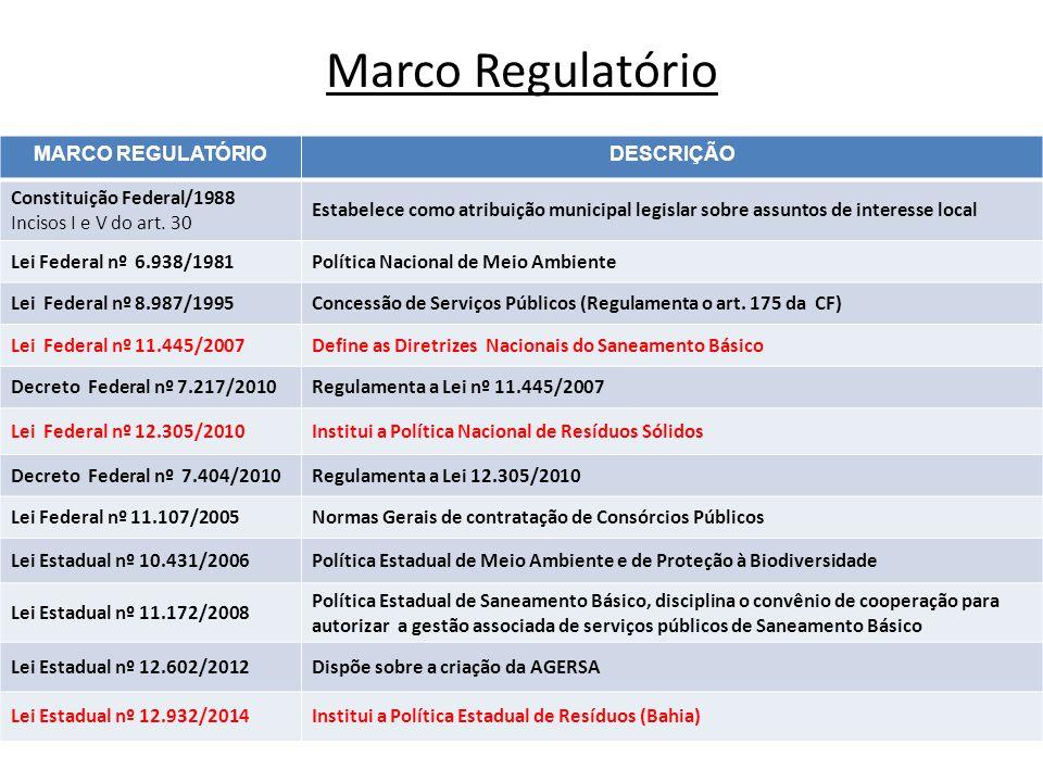 Marco Regulatório MARCO REGULATÓRIODESCRIÇÃO Constituição Federal/1988 Incisos I e V do art. 30 Estabelece como atribuição municipal legislar sobre as