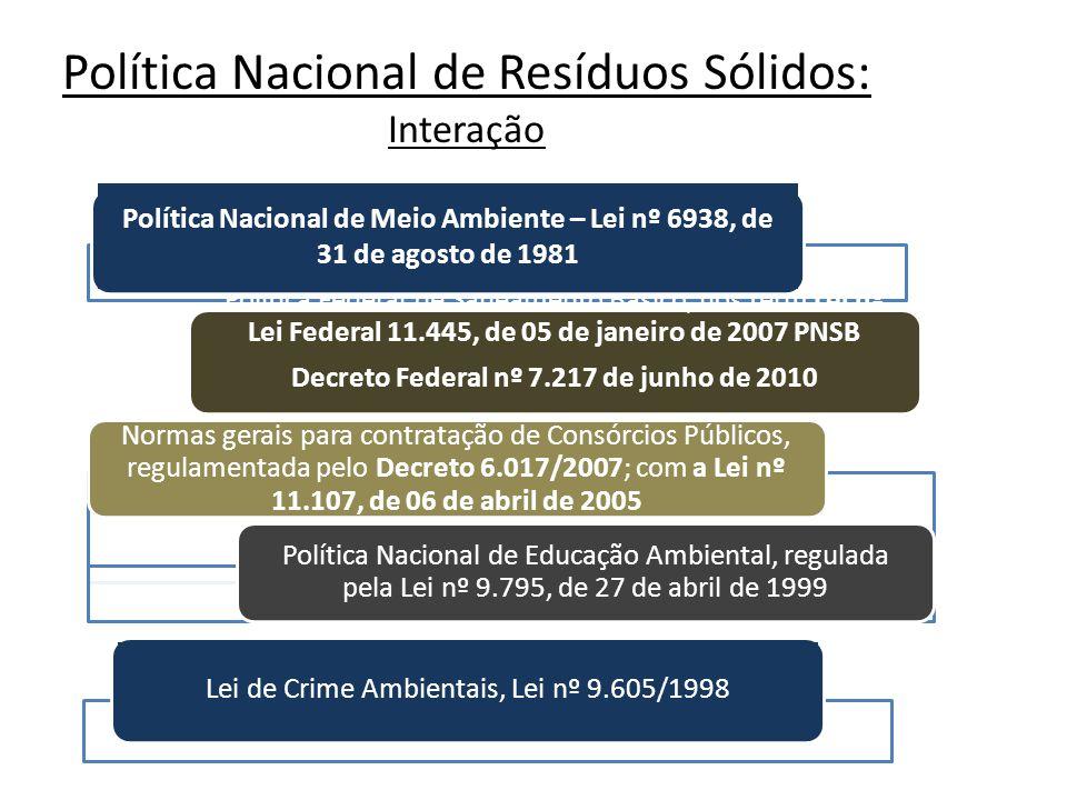 Lei de Crime Ambientais, Lei nº 9.605/1998 Política Nacional de Meio Ambiente – Lei nº 6938, de 31 de agosto de 1981 Política Nacional de Resíduos Sól
