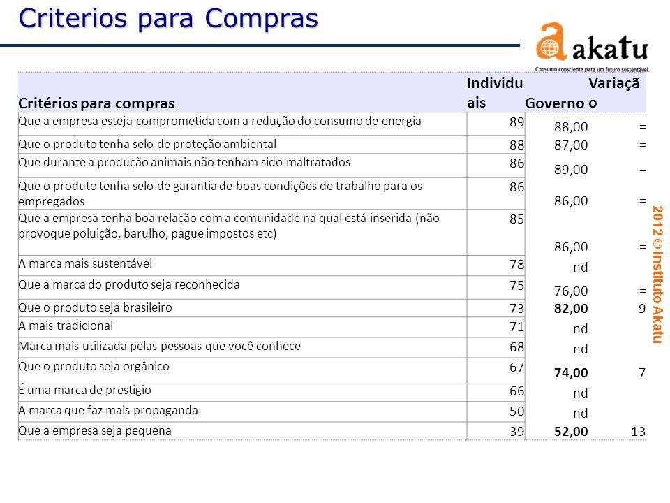 2012  Instituto Akatu Critérios para compras Individu aisGoverno Variaçã o Que a empresa esteja comprometida com a redução do consumo de energia 89 8