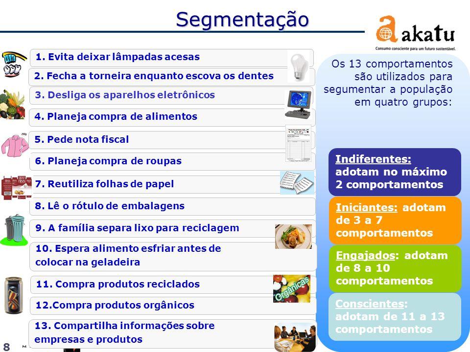 2012  Instituto Akatu 7. Reutiliza folhas de papel 2. Fecha a torneira enquanto escova os dentes Segmentação Os 13 comportamentos são utilizados para