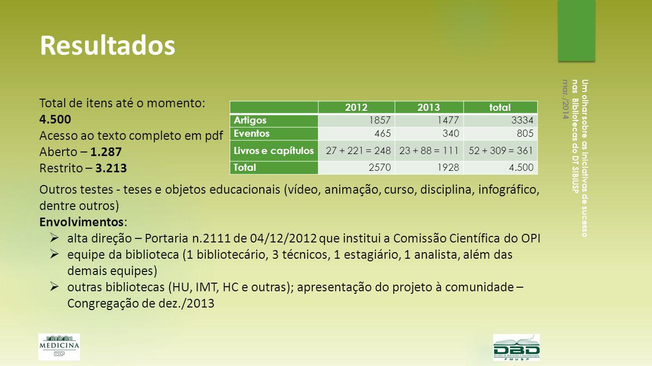 Resultados 20122013total Artigos 185714773334 Eventos 465340805 Livros e capítulos 27 + 221 = 24823 + 88 = 11152 + 309 = 361 Total 257019284.500 Um ol