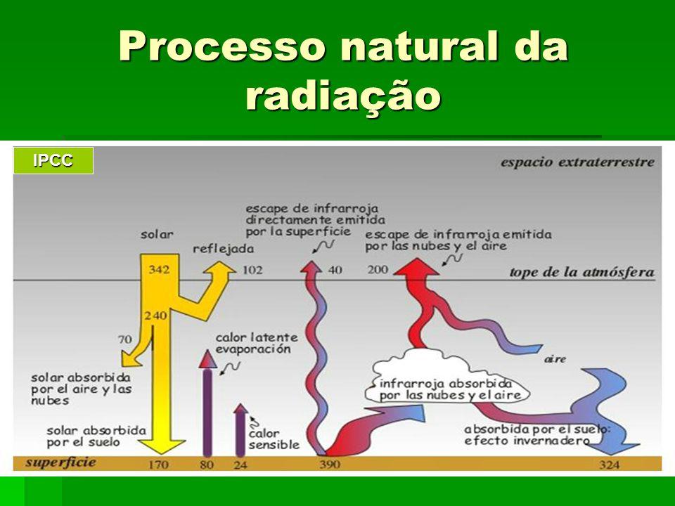 Processo natural da radiação IPCC