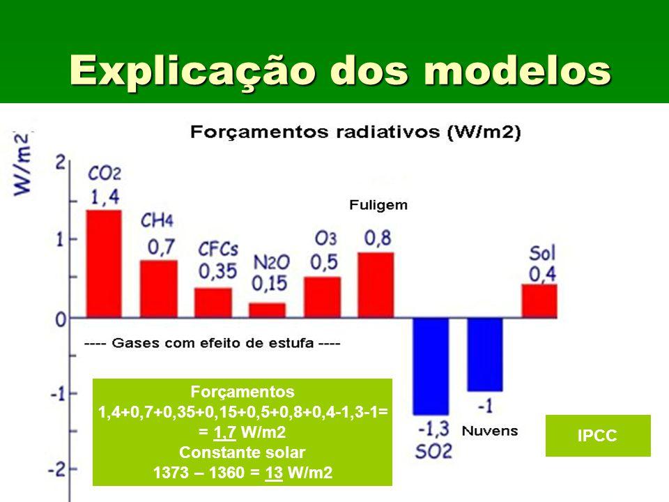 Explicação dos modelos Forçamentos 1,4+0,7+0,35+0,15+0,5+0,8+0,4-1,3-1= = 1,7 W/m2 Constante solar 1373 – 1360 = 13 W/m2 IPCC