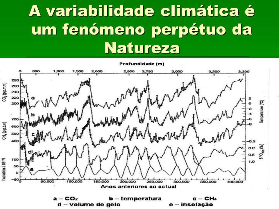 A variabilidade climática é um fenómeno perpétuo da Natureza