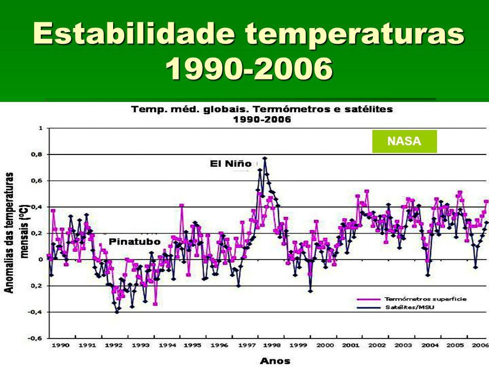 Estabilidade temperaturas 1990-2006 NASA