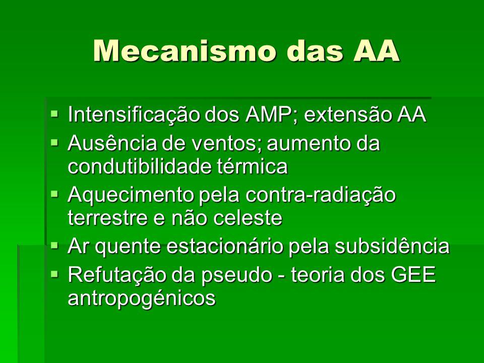 Mecanismo das AA  Intensificação dos AMP; extensão AA  Ausência de ventos; aumento da condutibilidade térmica  Aquecimento pela contra-radiação ter