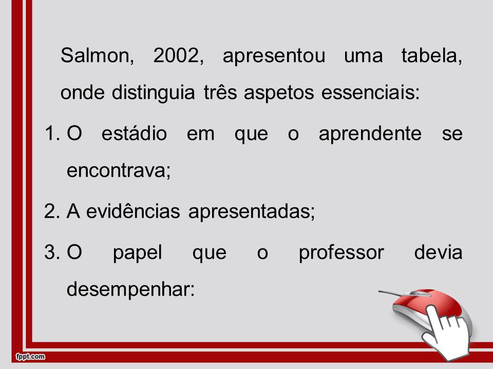 Salmon, 2002, apresentou uma tabela, onde distinguia três aspetos essenciais: 1.O estádio em que o aprendente se encontrava; 2.A evidências apresentadas; 3.O papel que o professor devia desempenhar: