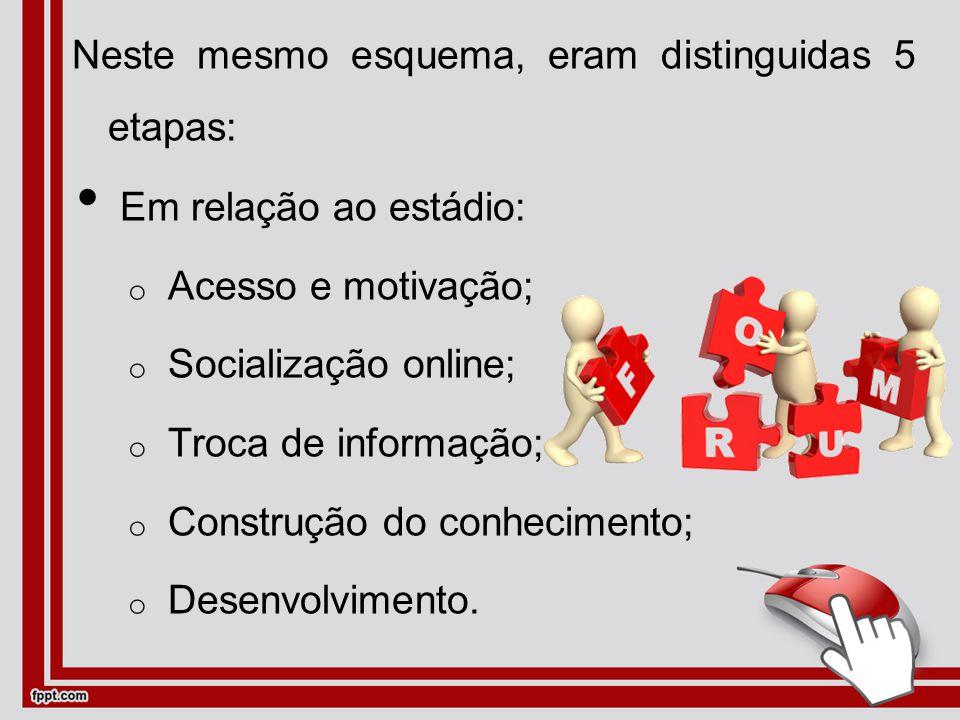 Neste mesmo esquema, eram distinguidas 5 etapas: Em relação ao estádio: oAoAcesso e motivação; oSoSocialização online; oToTroca de informação; oCoConstrução do conhecimento; oDoDesenvolvimento.