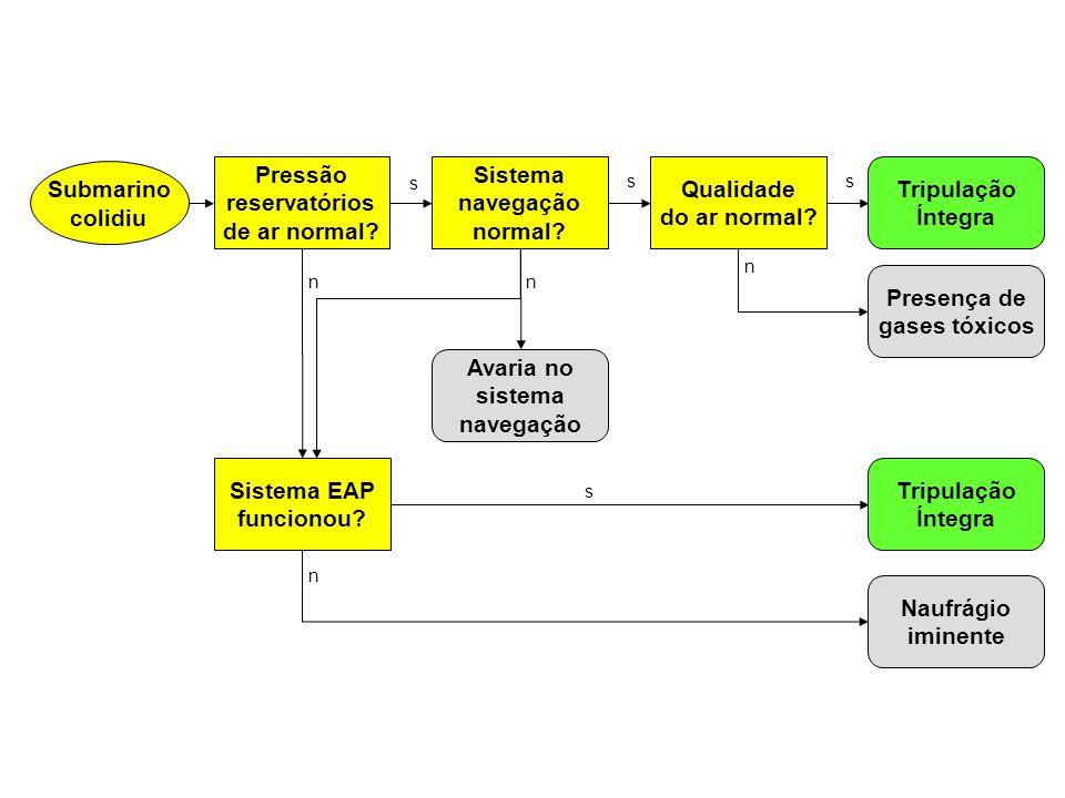 Sistema navegação normal? Tripulação Íntegra Presença de gases tóxicos Sistema EAP funcionou? Qualidade do ar normal? Naufrágio iminente s ss nn n s T