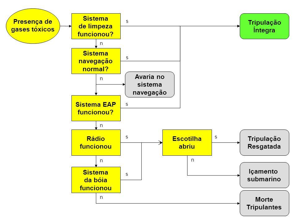 Presença de gases tóxicos Rádio funcionou Escotilha abriu Morte Tripulantes Içamento submarino Sistema da bóia funcionou Sistema EAP funcionou? Tripul