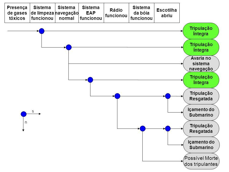 Avaria no sistema navegação Presença de gases tóxicos Sistema de limpeza funcionou Sistema navegação normal Sistema EAP funcionou Rádio funcionou n s