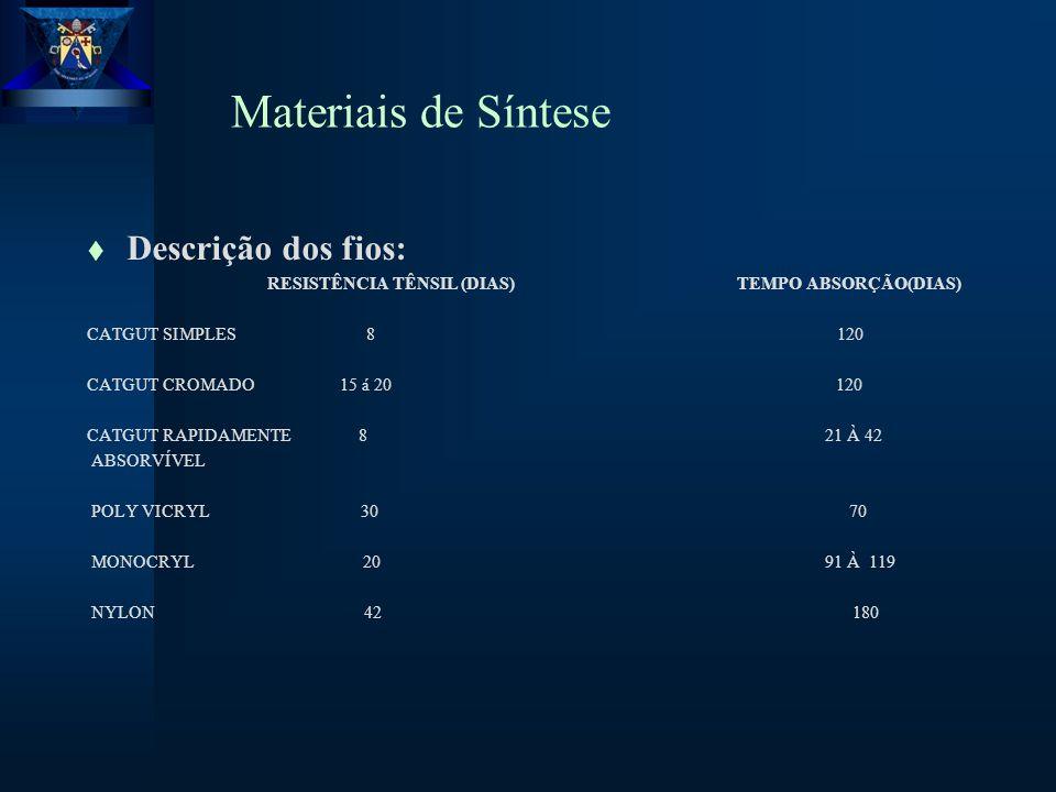Materiais de Síntese t Descrição dos fios: RESISTÊNCIA TÊNSIL (DIAS) TEMPO ABSORÇÃO(DIAS) CATGUT SIMPLES 8 120 CATGUT CROMADO 15 á 20 120 CATGUT RAPIDAMENTE 8 21 À 42 ABSORVÍVEL POLY VICRYL 30 70 MONOCRYL 20 91 À 119 NYLON 42 180