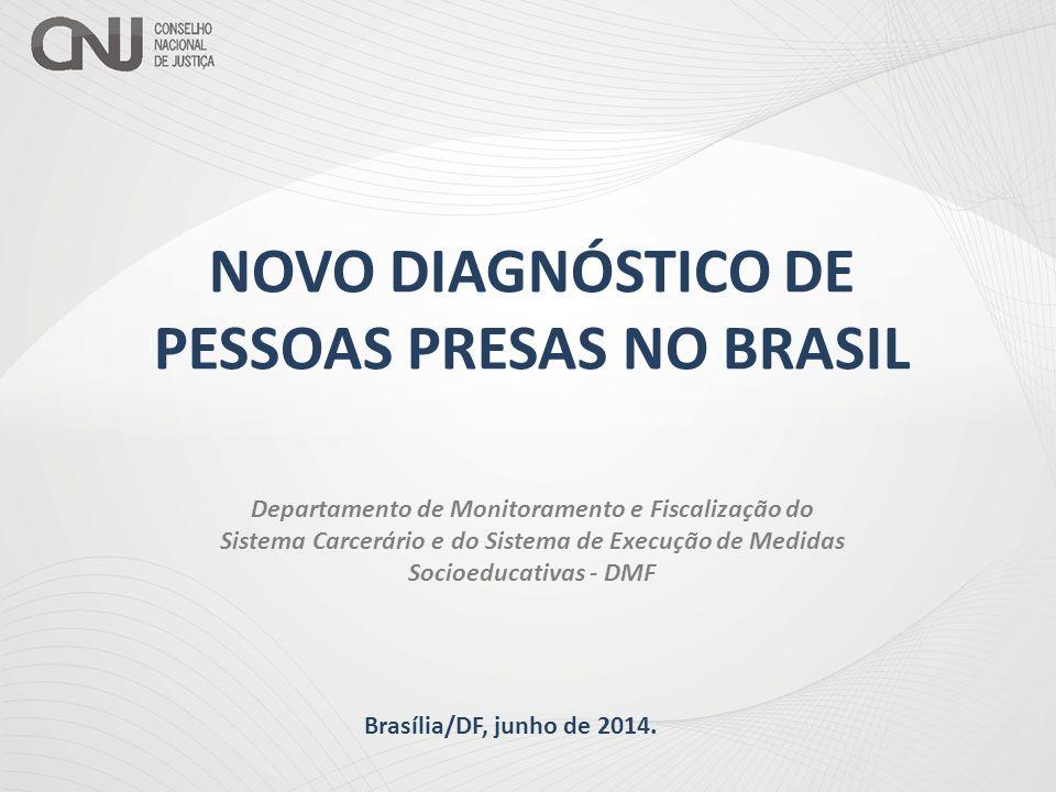 PRISÃO DOMICILIAR  Novo paradigma da população carcerária;  Incremento no déficit de vagas;  Modificação no percentual de presos provisórios no Brasil e nos Estados.