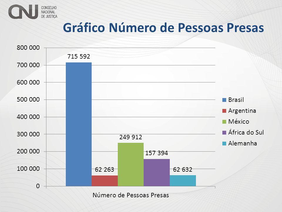 Gráfico Número de Pessoas Presas