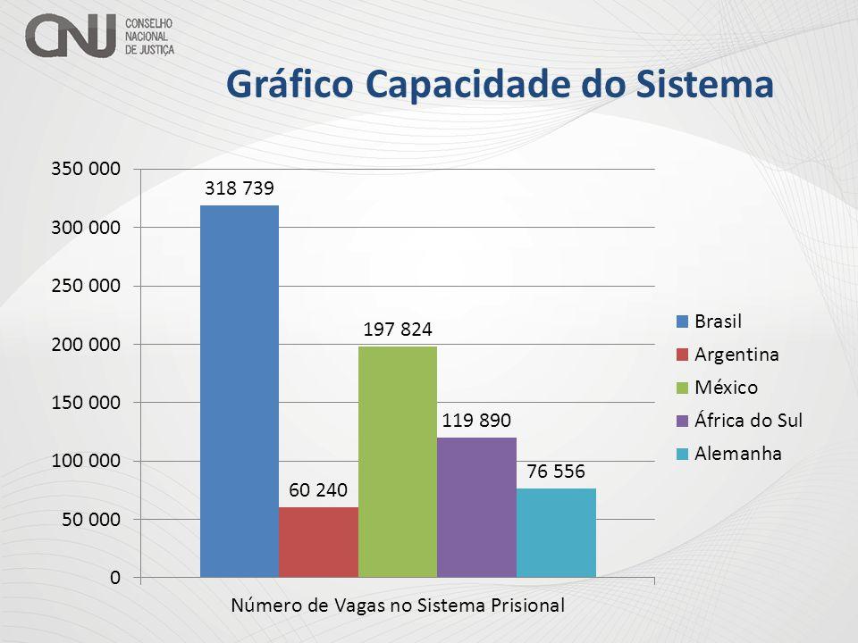 Gráfico Capacidade do Sistema