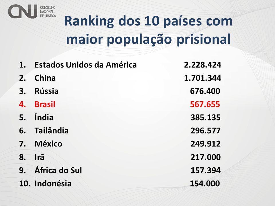 Ranking dos 10 países com maior população prisional 1.Estados Unidos da América 2.228.424 2.China 1.701.344 3.Rússia 676.400 4.Brasil 567.655 5.Índia