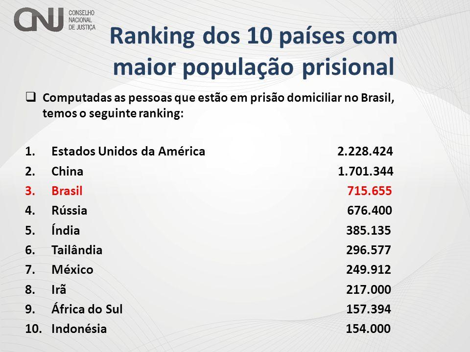 Ranking dos 10 países com maior população prisional  Computadas as pessoas que estão em prisão domiciliar no Brasil, temos o seguinte ranking: 1.Esta