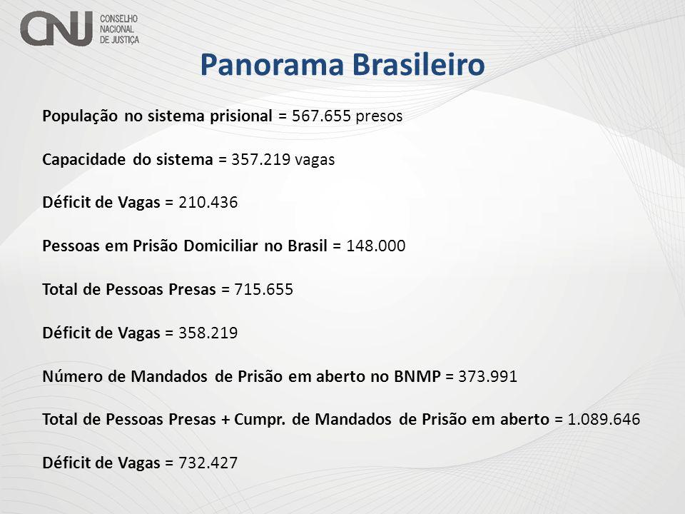 Panorama Brasileiro População no sistema prisional = 567.655 presos Capacidade do sistema = 357.219 vagas Déficit de Vagas = 210.436 Pessoas em Prisão