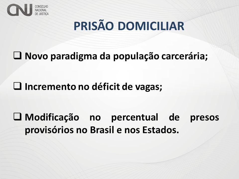 PRISÃO DOMICILIAR  Novo paradigma da população carcerária;  Incremento no déficit de vagas;  Modificação no percentual de presos provisórios no Bra