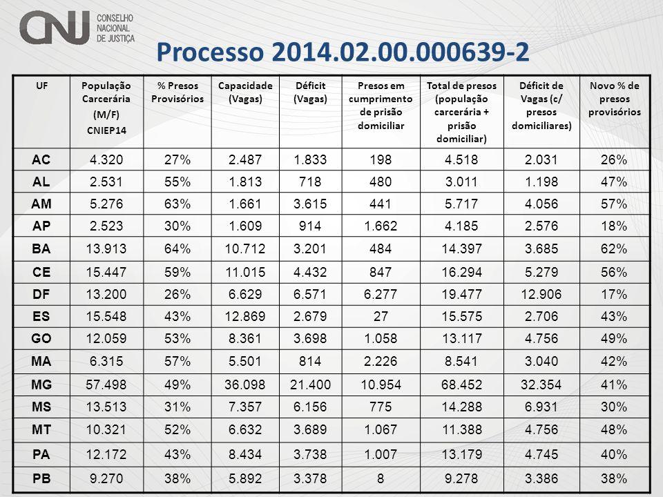 Processo 2014.02.00.000639-2 UFPopulação Carcerária (M/F) CNIEP14 % Presos Provisórios Capacidade (Vagas) Déficit (Vagas) Presos em cumprimento de prisão domiciliar Total de presos (população carcerária + prisão domiciliar) Déficit de Vagas (c/ presos domiciliares) Novo % de presos provisórios PE30.14950%8.95621.19317530.32421.36850% PI3.24068%460 30*3.270490*68%* PR32.43837%8.758 1.34733.78510.10535% RJ35.61138%29.0376.5741.84237.4538.41637% RN6.84234%5.6251.2171316.9731.34834% RO7.67420%4.9812.6932.2479.9214.94016% RR1.67641%1.218458991.77555739% RS27.33637%21.0636.2733.17730.5139.45033% SC16.36630%11.5894.77714.47230.83819.24916% SE4.66676%2.8411.8253.6468.3125.47143% SP204.94635%114.49890.44892.150297.096182.59824% TO2.80546%23.6808781.1103.9151.98833% TOTAL567.65541%357.219210.436147.937715.592358.37332%