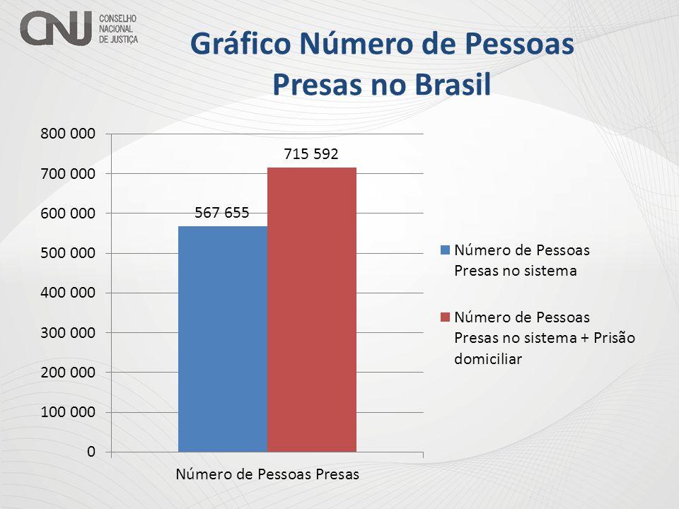 Gráfico Número de Pessoas Presas no Brasil