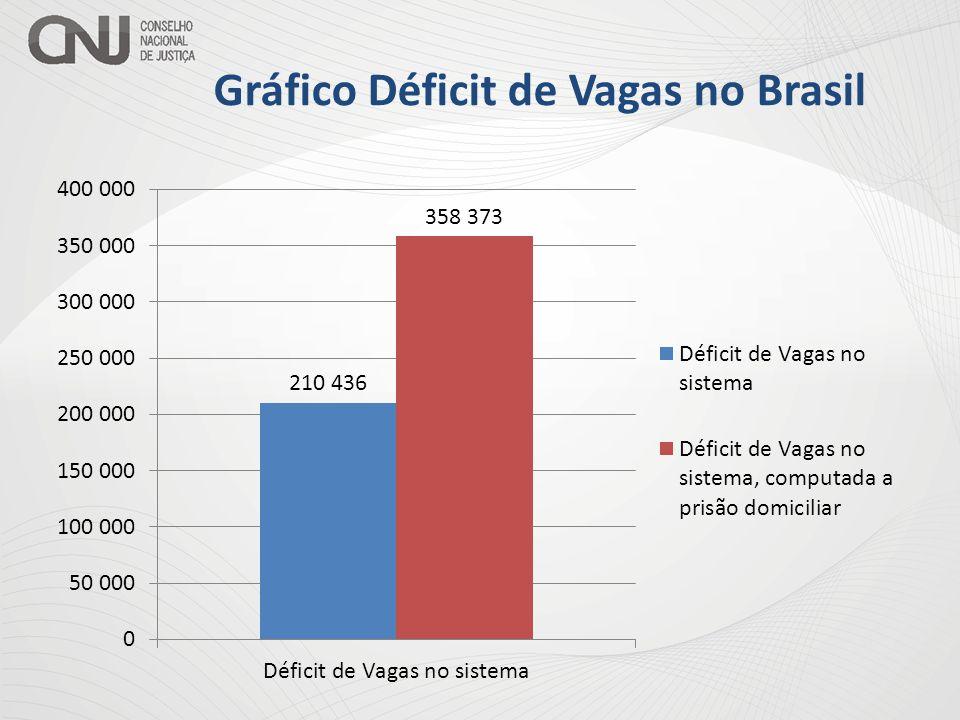 Panorama Brasileiro População no sistema prisional = 567.655 presos Capacidade do sistema = 357.219 vagas Déficit de Vagas = 210.436 Pessoas em Prisão Domiciliar no Brasil = 148.000 Total de Pessoas Presas = 715.655 Déficit de Vagas = 358.219 Número de Mandados de Prisão em aberto no BNMP = 373.991 Total de Pessoas Presas + Cumpr.