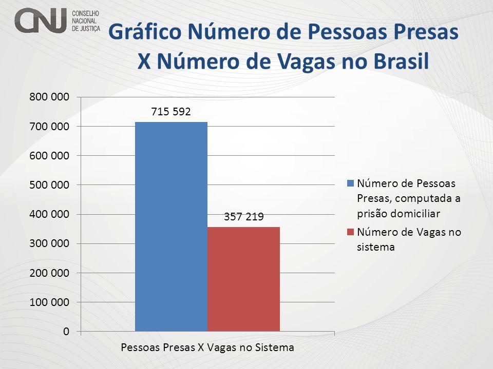 Gráfico Número de Pessoas Presas X Número de Vagas no Brasil