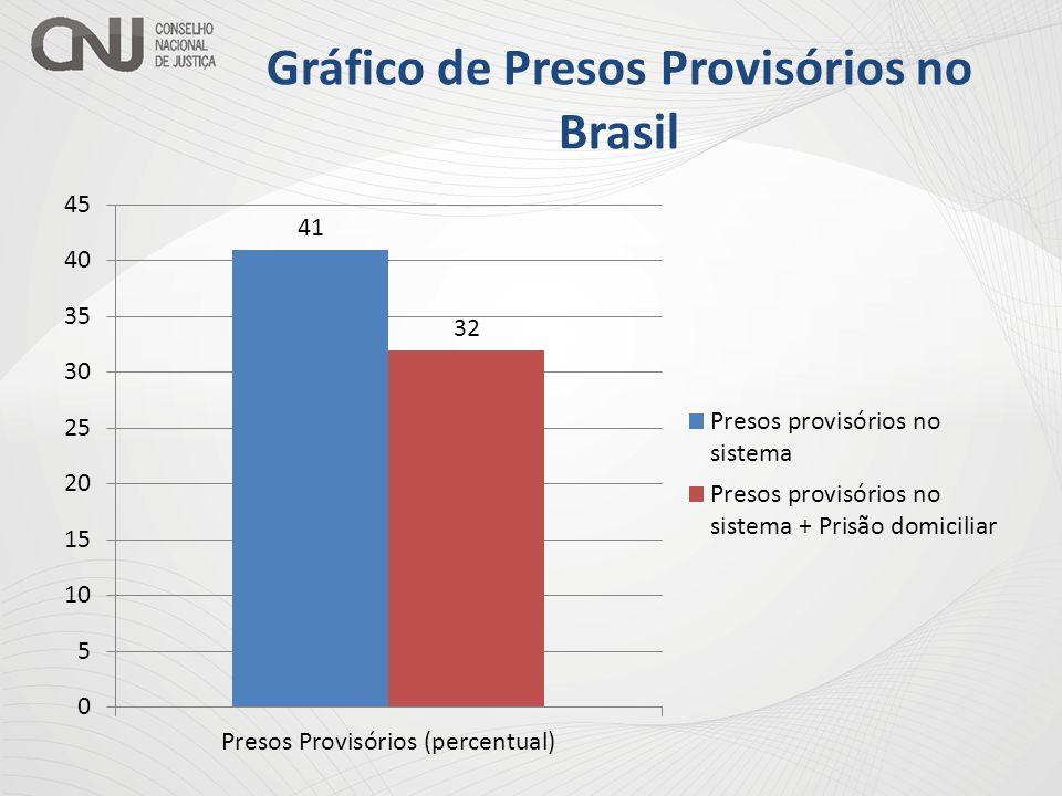 Gráfico População Absoluta Fonte: ICPS – International Centre for Prison Studies, King's College de Londres.