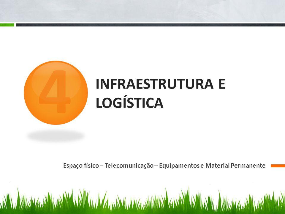 INFRAESTRUTURA E LOGÍSTICA Espaço físico – Telecomunicação – Equipamentos e Material Permanente 4