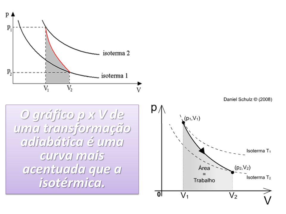 O gráfico p x V de uma transformação adiabática é uma curva mais acentuada que a isotérmica.